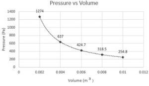 PressureVolume Diagram: Definition & Example | Study