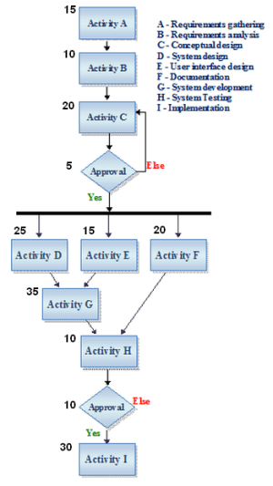 Activity Network Diagram (AND): Definition & Example
