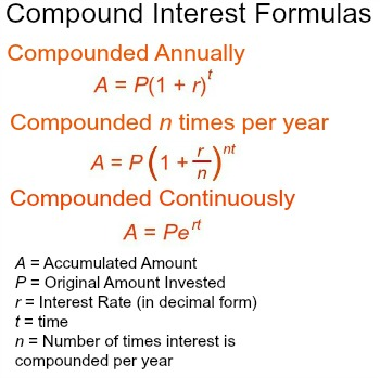 Annually Compounded Interest Formula