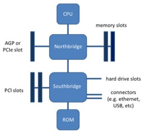 What is a Motherboard?  Definition, Function & Diagram