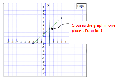 Vertical Line Test on Linear Function