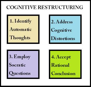 Cognitive Restructuring Techniques Definition Amp Examples