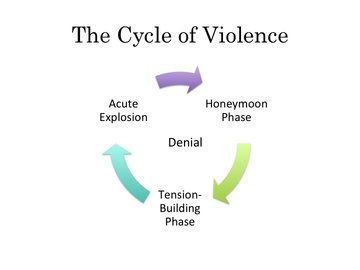 Cycle of Violence diagram