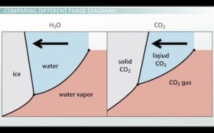 Phase Diagram of Water vs Other Substances: Differences