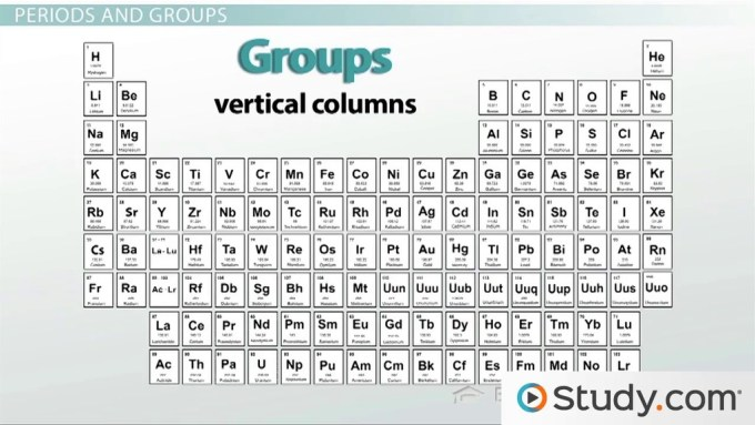 Periodic table lesson microfinanceindia periodic table lesson plan study com urtaz Choice Image