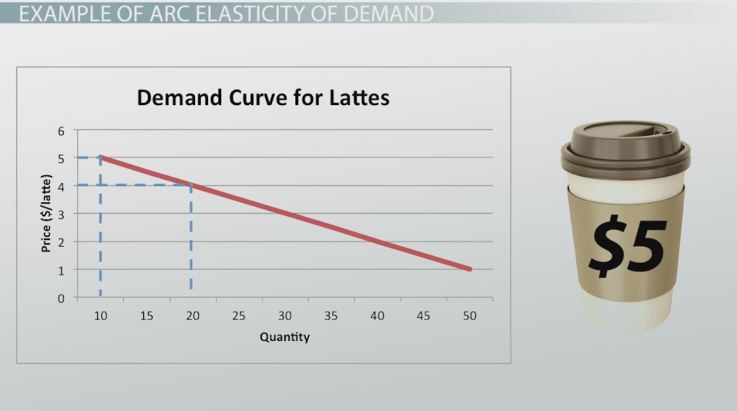 The Elasticity Of Demand Definition Formula Amp Examples