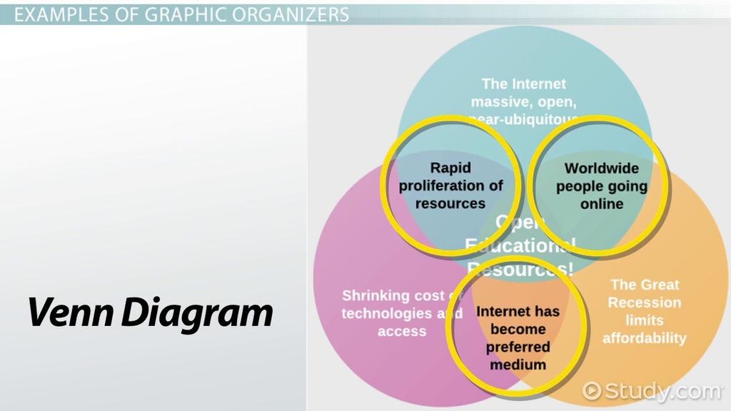 Define Graphic Organizer