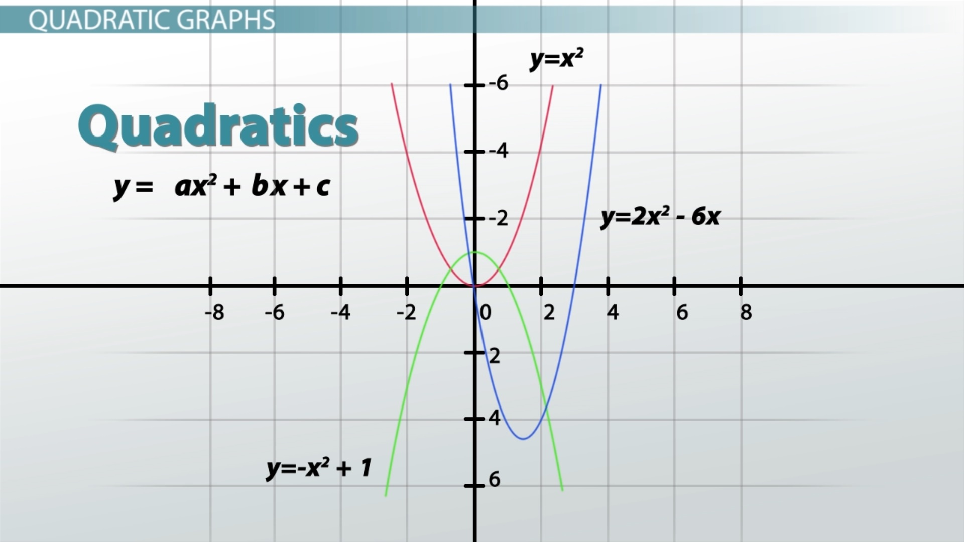 Linear Equations And Their Graphs 7 11 Answer Key