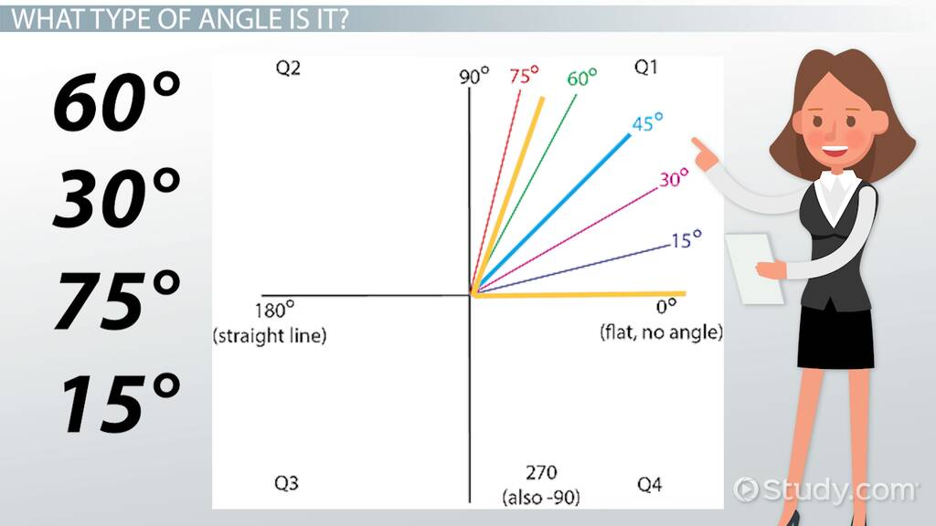 how to estimate angle measures video