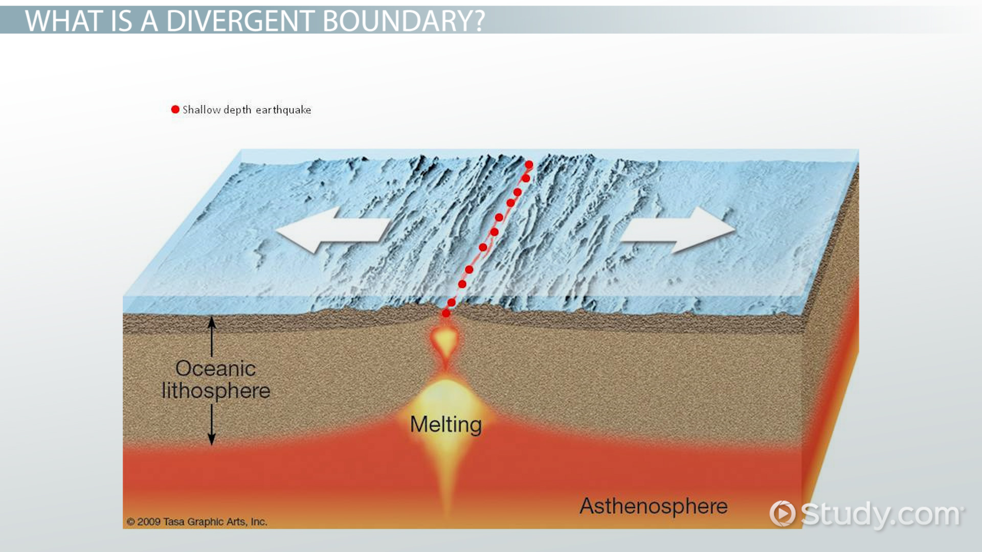 Divergent Boundary Definition Amp Examples