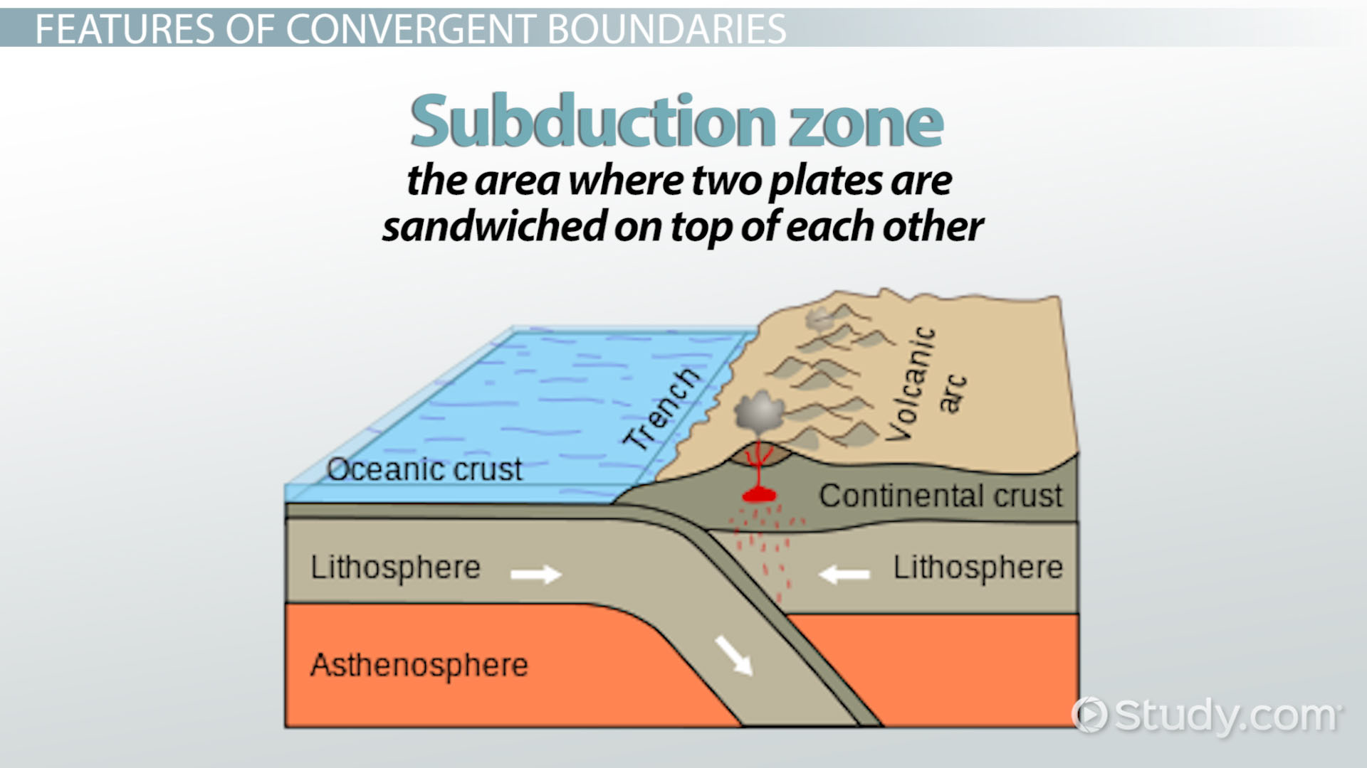 Convergent Boundary Definition Facts Amp Examples