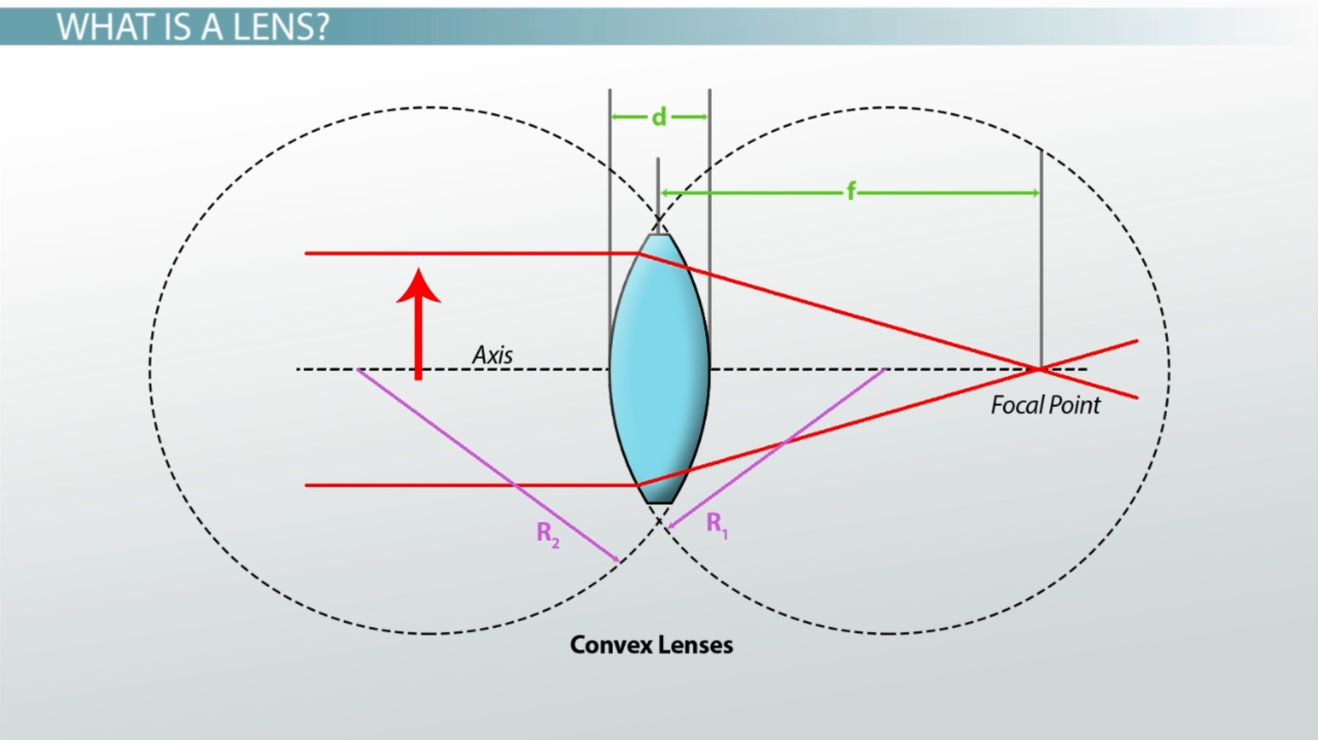 Thin Lens Equation Examples Amp Questions