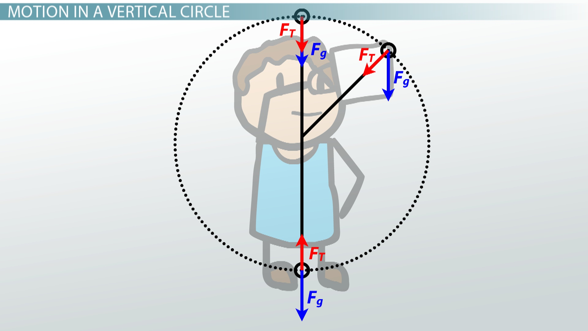 Mathematics Of Circular Motion Worksheet Answers