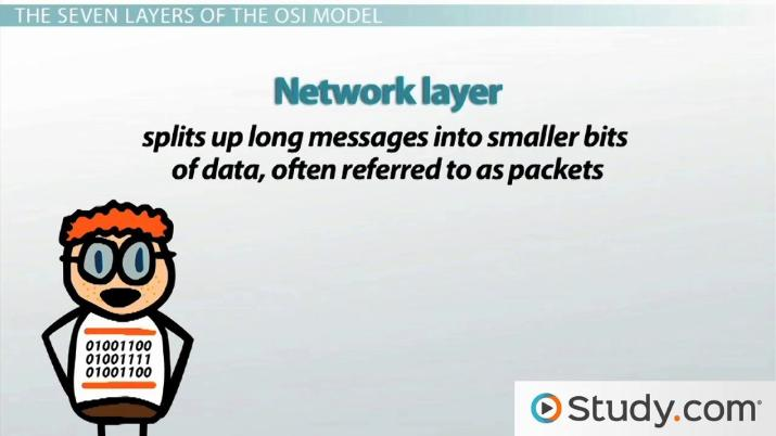 Osi Model Using Open Systems Interconnection To Send And