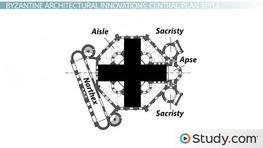 Byzantine Architecture: History, Characteristics & Examples