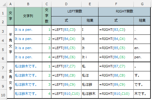 LEFT関数とRIGHT関数の使用例