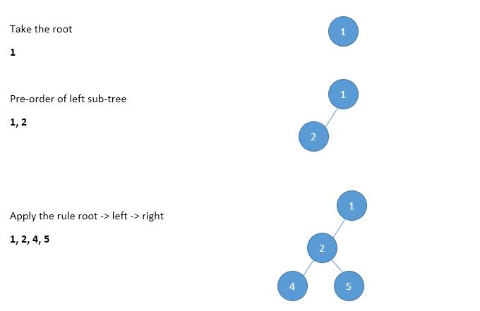 pre order traversal image(1)