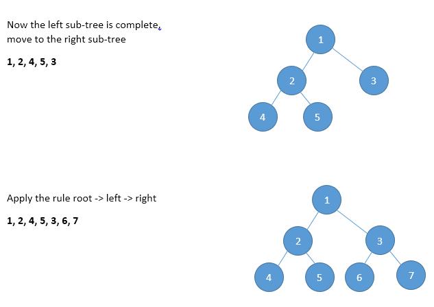 pre order traversal image(2)