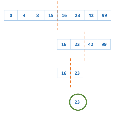 using binary search to find element in an array
