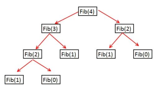 calculating fib(4)