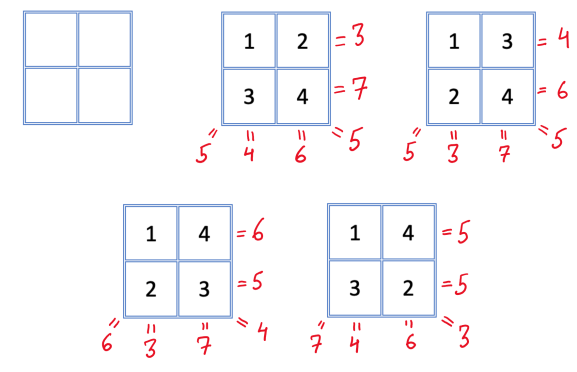 figure showing all possibilities of 2 by 2 grid