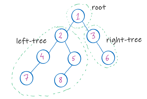 figure showing structure of binary tree