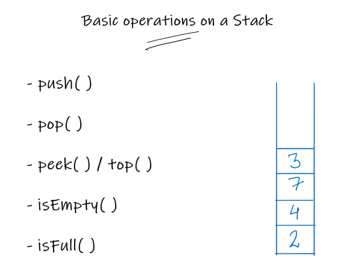 common operations on stack