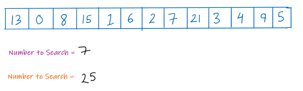 Image showing a sample array to linear search