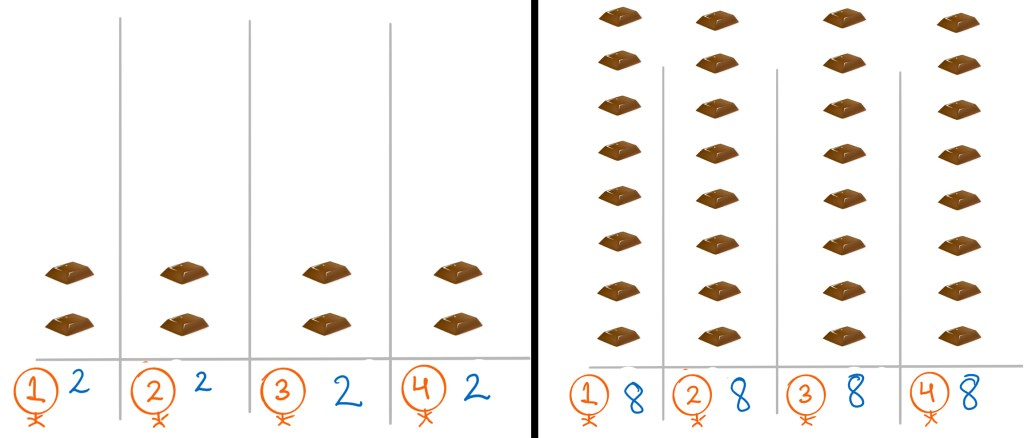 Image showing equal distribution achieved.