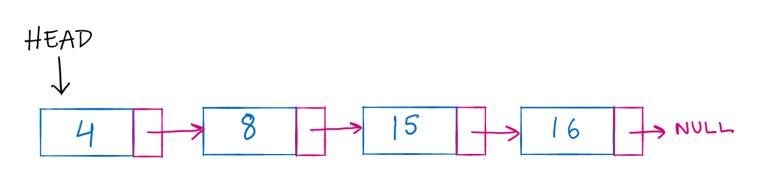 sample linked list