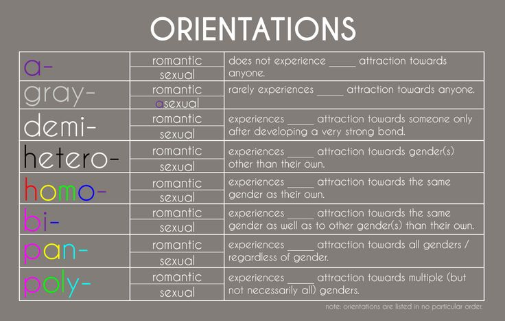 Sexual orientation spectrum
