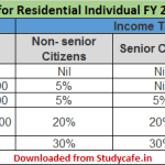 Income Tax Slab Rates for FY 2017-18 | AY 2018-19