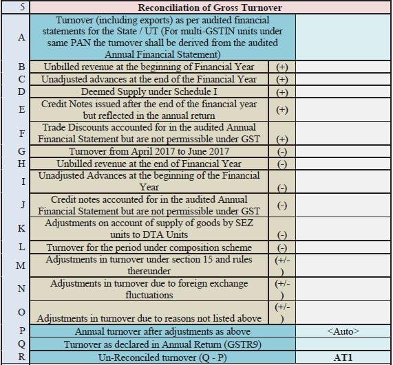 Analysis of GST Audit Report Form GSTR-9C | Audit Report