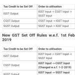 New GST Set off Rule in GST Act w.e.f. 01.02.2019