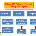 Future GST Returns : Normal, Sahaj and Sugam