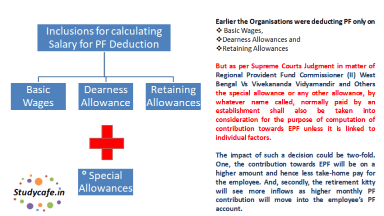Understanding recent SC Judgment on deduction of PF of special