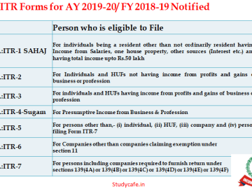 ITR Forms for AY 2019-20/ FY 2018-19 Notified by CBDT