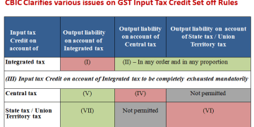CBIC Clarifies various issues on GST Input Tax Credit Set off Rules