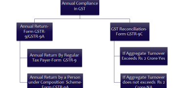 Presentation on GST Annual Return Containing complete analysis of GSTR-9