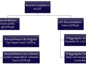 FAQ's on GSTR-9A | GST Annual Return for Composition Dealers