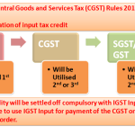 New Order of ITC Utilization as per new Rule 88A of CGST Rules