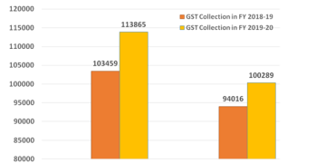 GST Revenue collection for May 2019