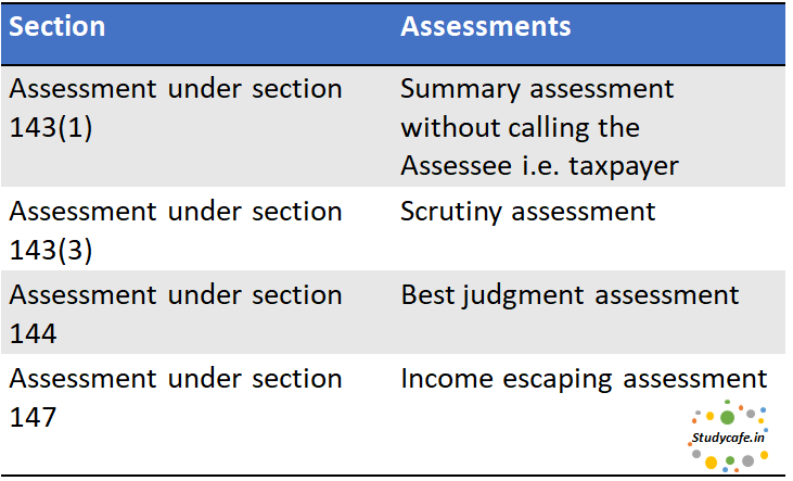 What are the major assessments under the Income tax Law
