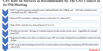 GST Rate on Services as Recommended by The GST Council in its 37th Meeting