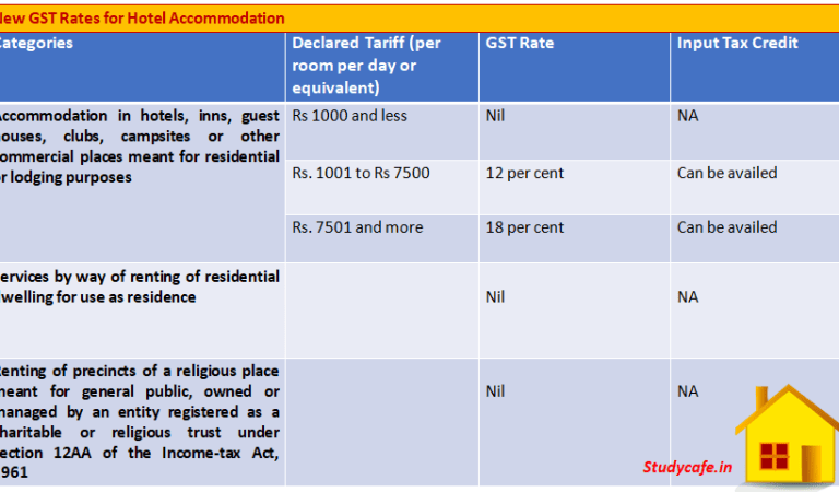 New GST Rates for Hotel Accommodation
