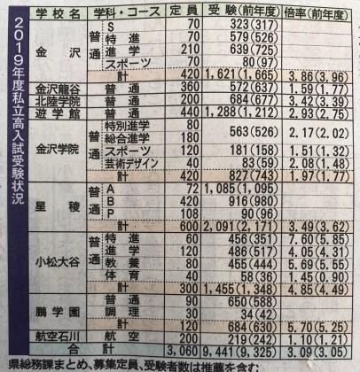 高校 金沢 学校経営