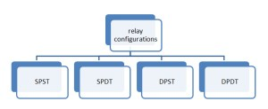 Relay Seminar Report with PPT and PDF Free Download