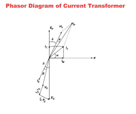 phasor diagram of the current transformer