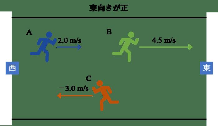 速度 公式 相対