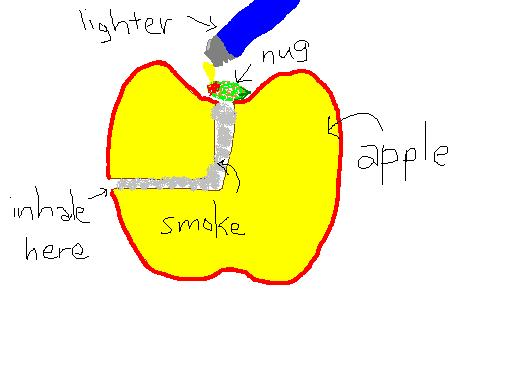 How to make a pipe out of an apple how to make a weed pipe from an apple urtaz Gallery